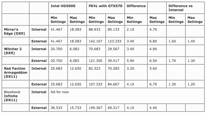 Benchmarks Table