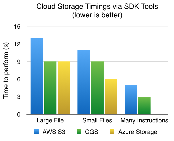 comparing windows azure blob storage and google cloud storage